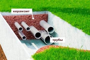 Теплоизоляция керамзитобетоном электропрогрев бетон